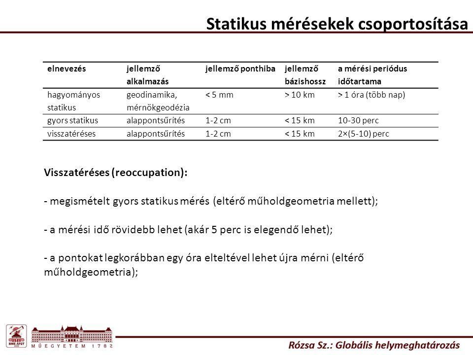 Statikus mérésekek csoportosítása