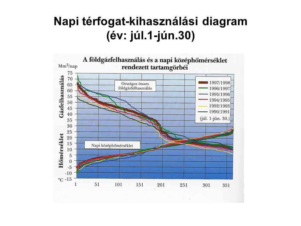 Napi térfogat-kihasználási diagram (év: júl.1-jún.30)