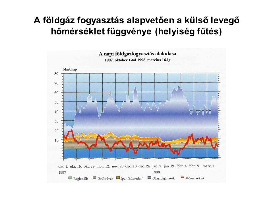 A földgáz fogyasztás alapvetően a külső levegő hőmérséklet függvénye (helyiség fűtés)