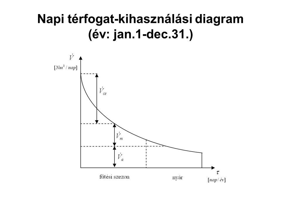 Napi térfogat-kihasználási diagram (év: jan.1-dec.31.)