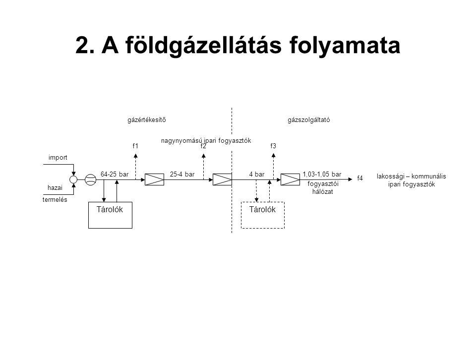 2. A földgázellátás folyamata
