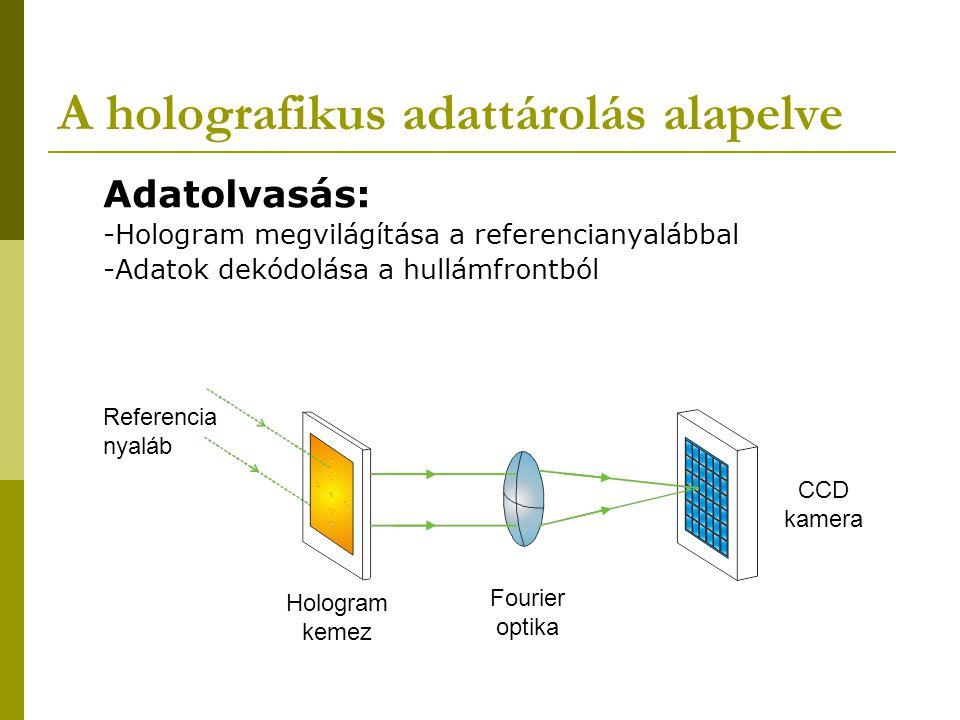 A holografikus adattárolás alapelve