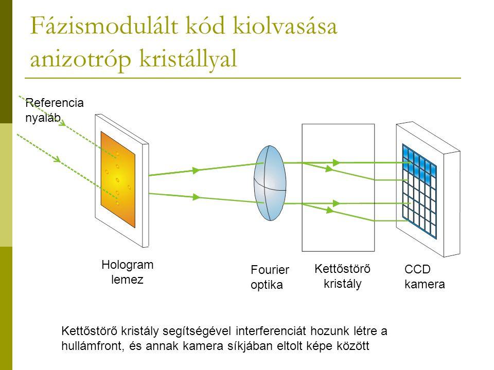 Fázismodulált kód kiolvasása anizotróp kristállyal