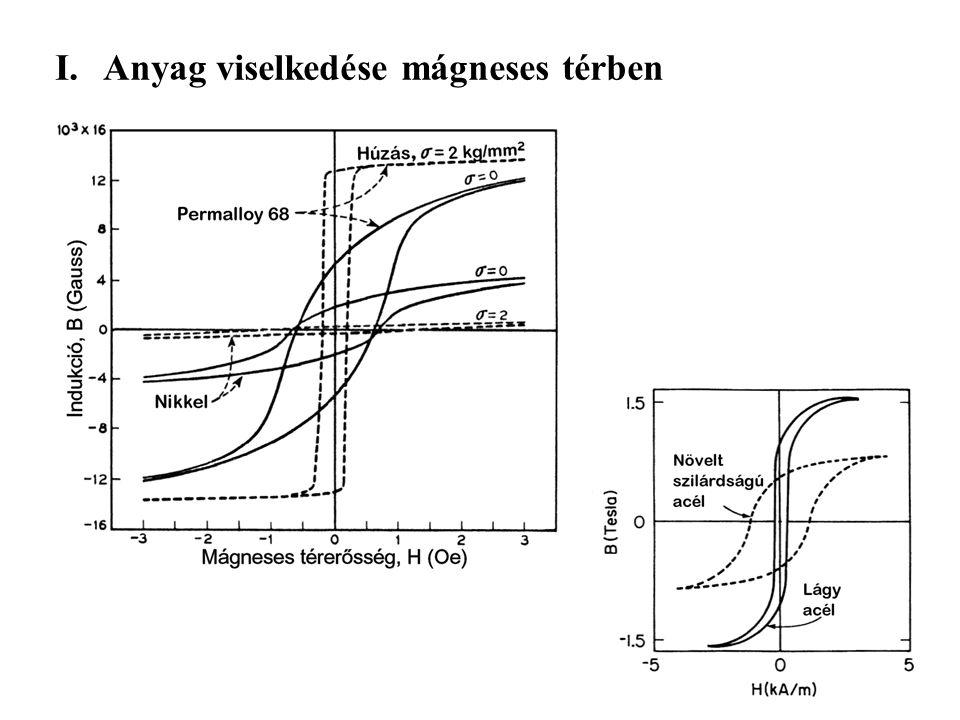 Anyag viselkedése mágneses térben