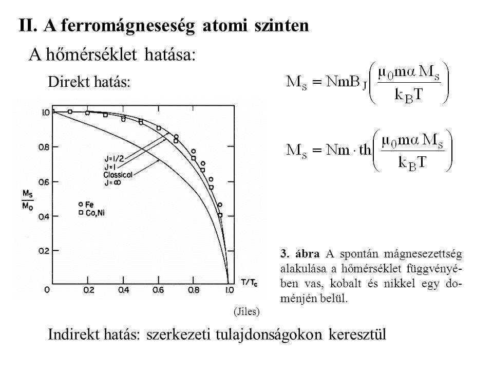 A ferromágneseség atomi szinten
