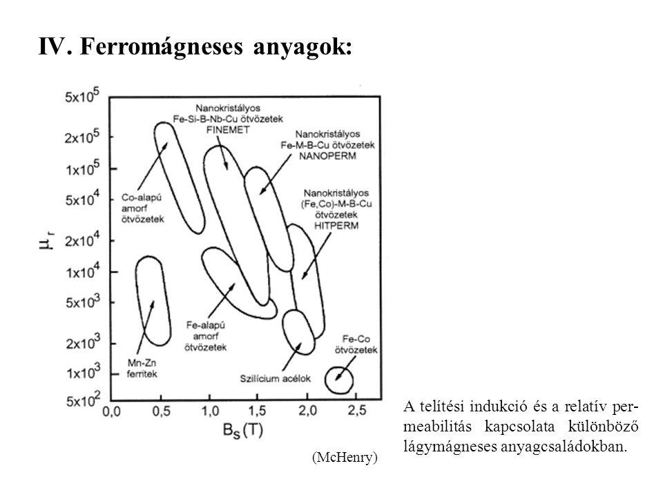 Ferromágneses anyagok: