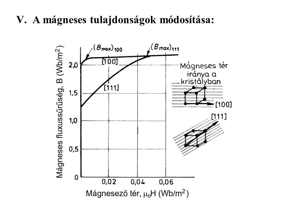 A mágneses tulajdonságok módosítása: