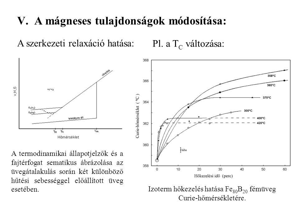 Izoterm hőkezelés hatása Fe80B20 fémüveg Curie-hőmérsékletére.