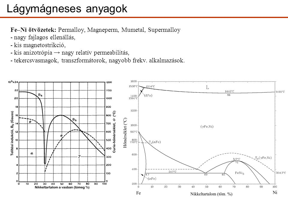 Lágymágneses anyagok Fe–Ni ötvözetek: Permalloy, Magneperm, Mumetal, Supermalloy. nagy fajlagos ellenállás,