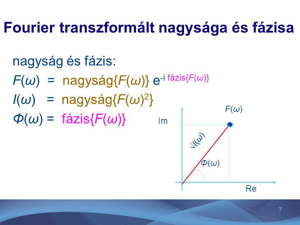 Fourier transzformált nagysága és fázisa