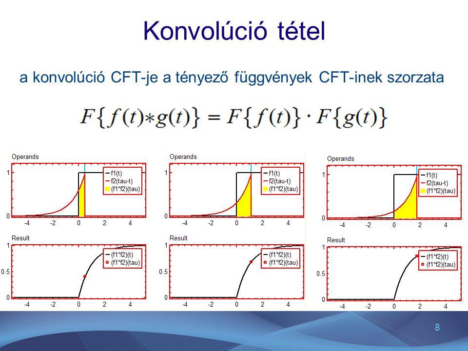 Konvolúció tétel a konvolúció CFT-je a tényező függvények CFT-inek szorzata