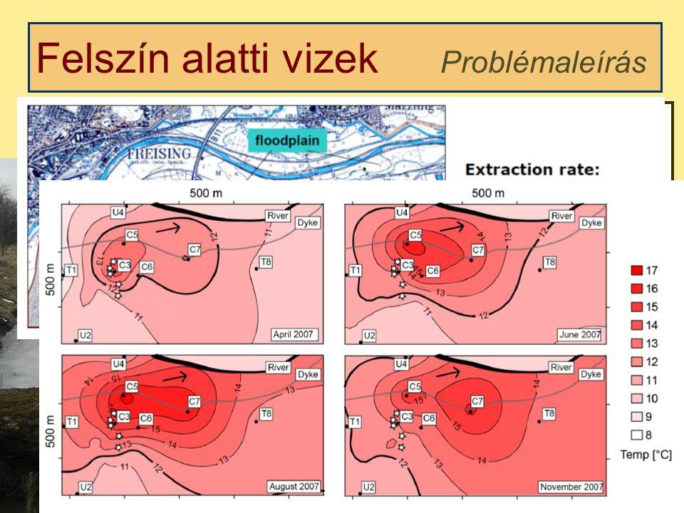 Felszín alatti vizek Problémaleírás Mennyiségi