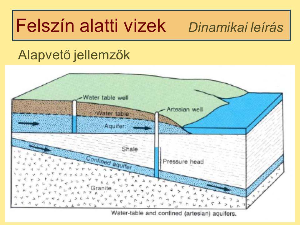 Felszín alatti vizek Dinamikai leírás Alapvető jellemzők Szivárgó víz