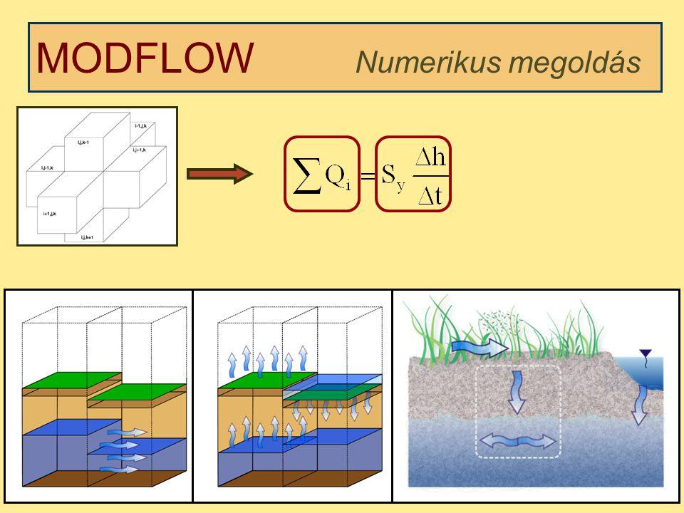 MODFLOW Numerikus megoldás