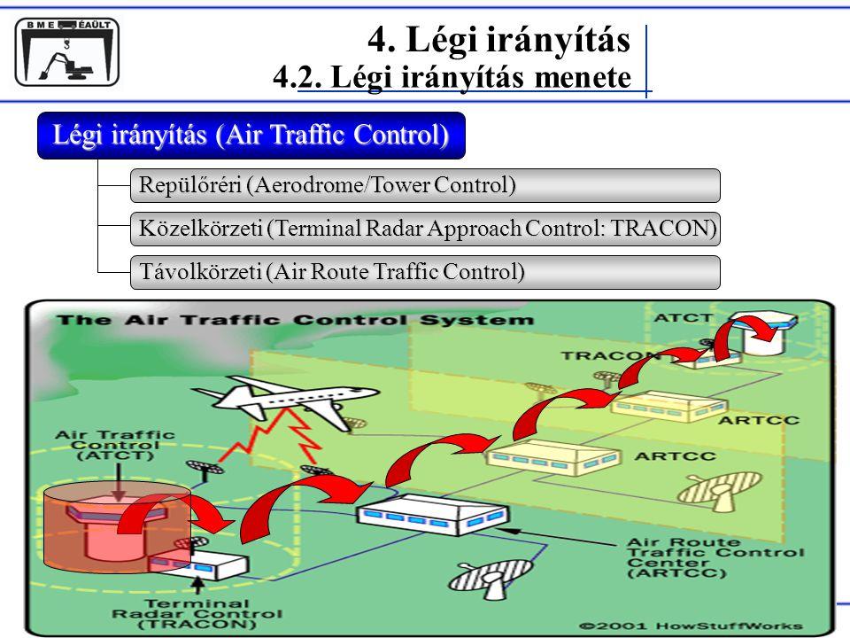 Légi irányítás (Air Traffic Control)