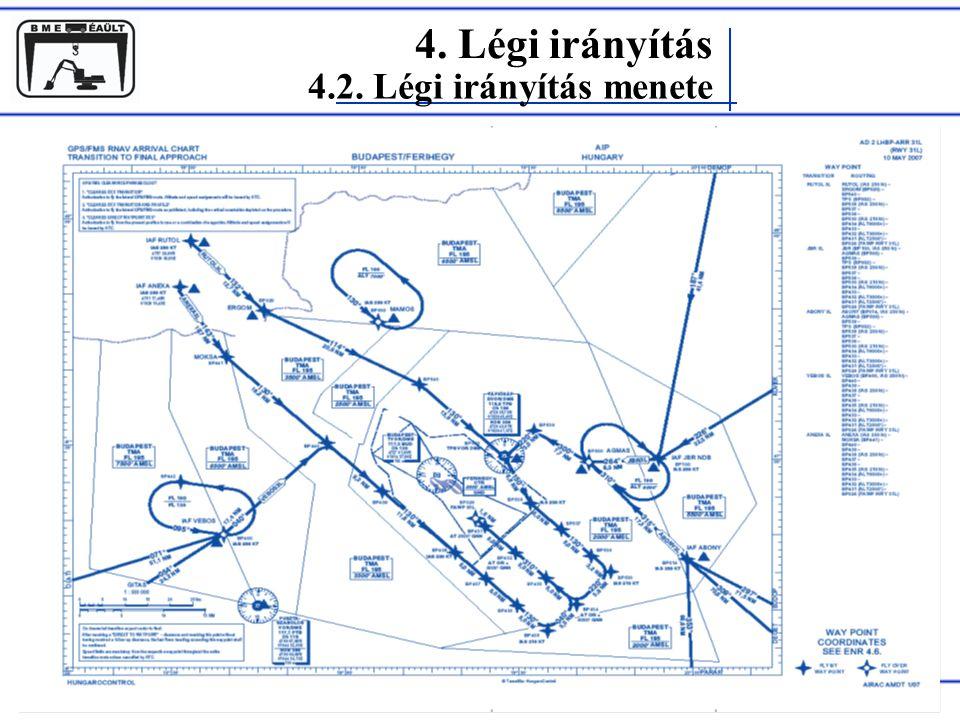4. Légi irányítás 4.2. Légi irányítás menete Rohács Dániel