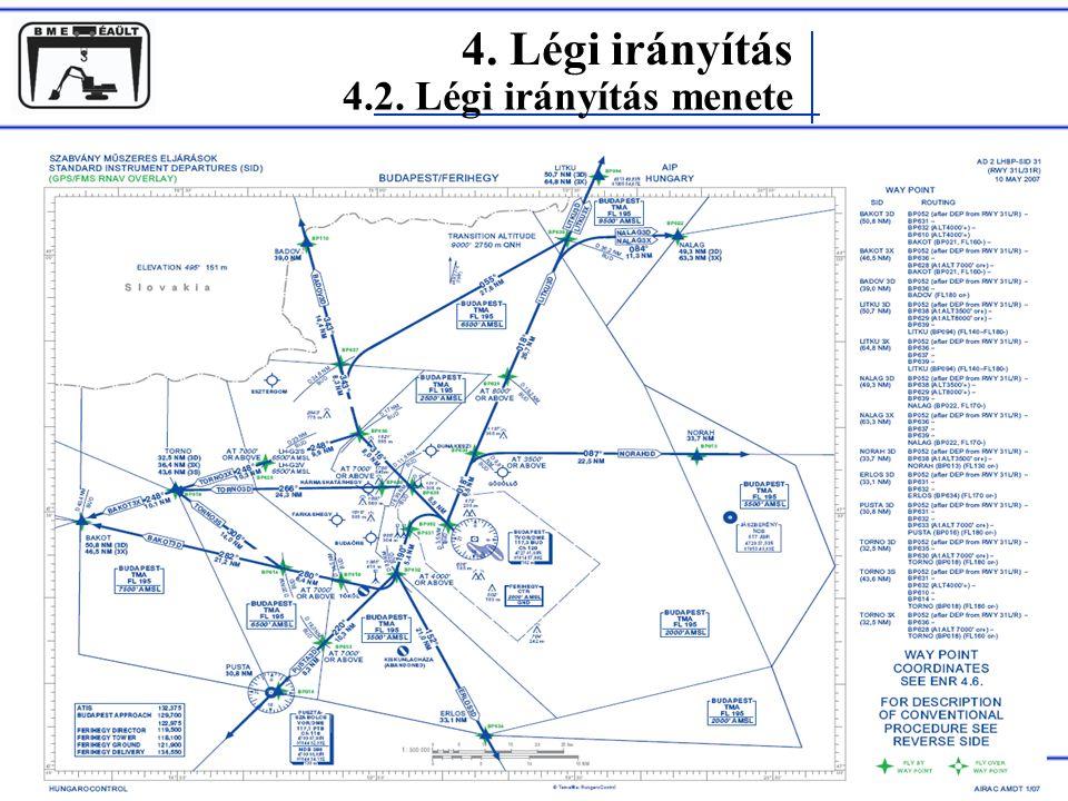 4. Légi irányítás 4.2. Légi irányítás menete 31L SID Rohács Dániel
