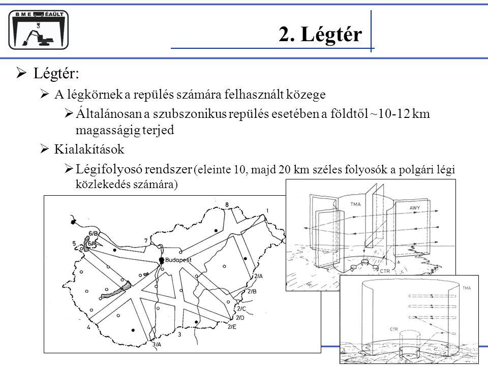 2. Légtér Légtér: A légkörnek a repülés számára felhasznált közege