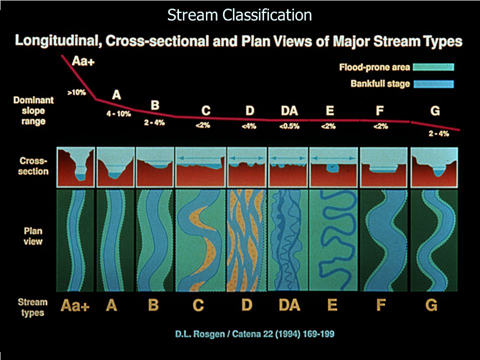 Stream Classification
