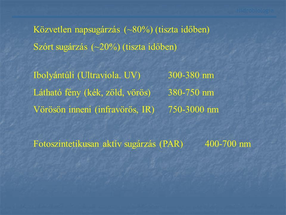 Közvetlen napsugárzás (~80%) (tiszta időben)