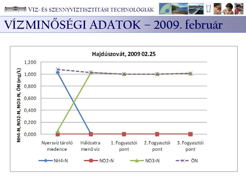 VÍZMINŐSÉGI ADATOK – 2009. február