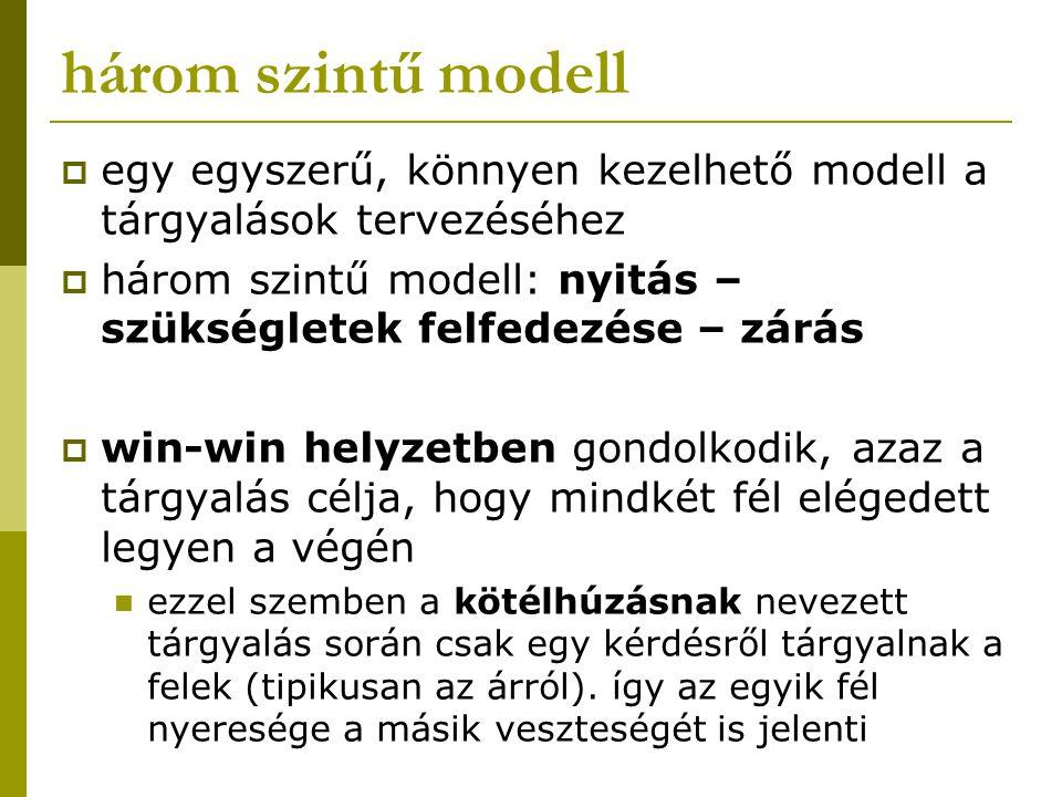 három szintű modell egy egyszerű, könnyen kezelhető modell a tárgyalások tervezéséhez.