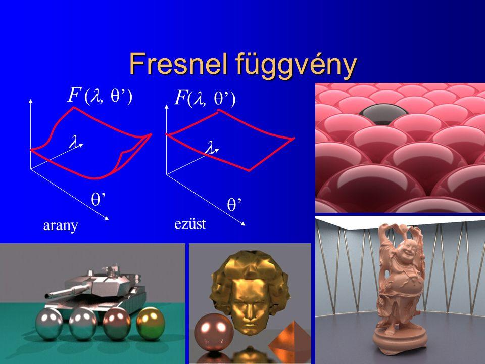 Fresnel függvény F (, ') F(, ')   ' ' arany ezüst