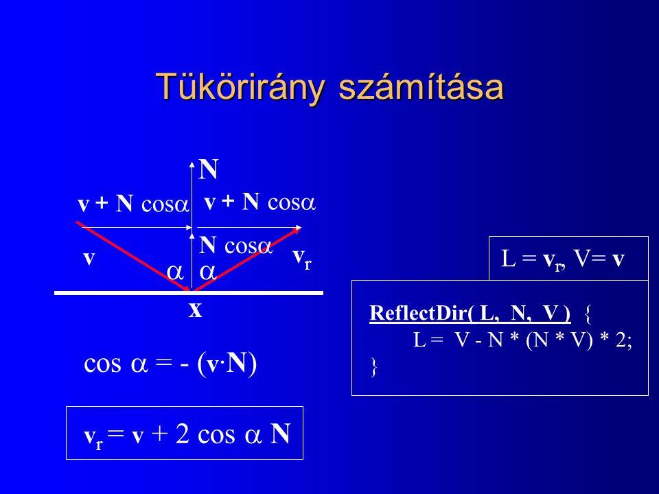 Tükörirány számítása N a a x cos a = - (v·N) v + N cosa v + N cosa