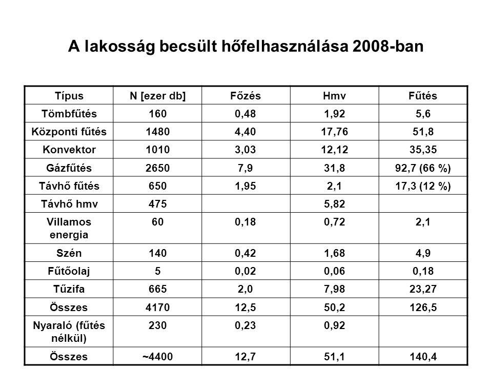A lakosság becsült hőfelhasználása 2008-ban