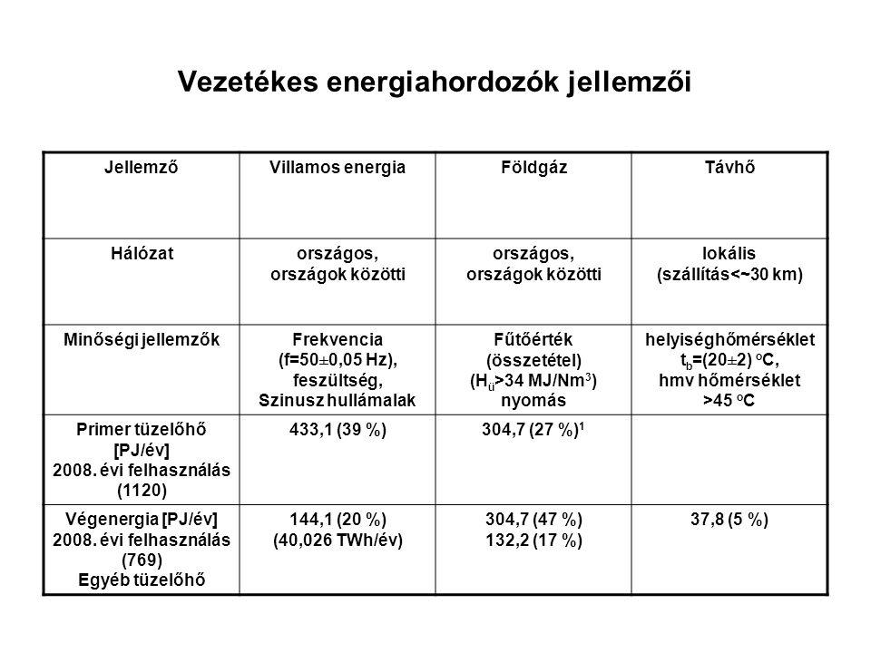 Vezetékes energiahordozók jellemzői