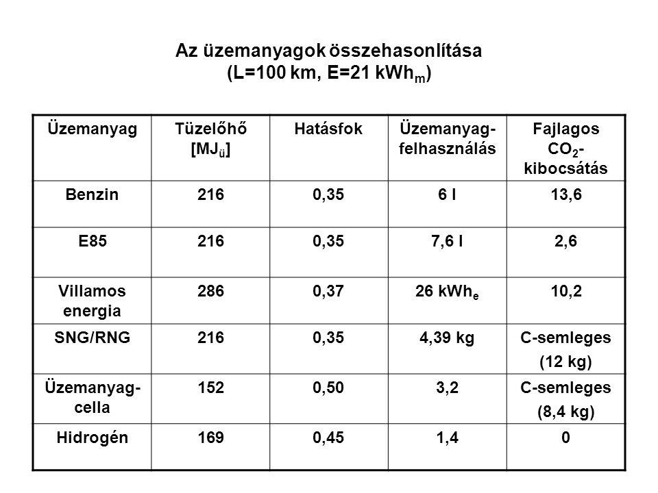 Az üzemanyagok összehasonlítása (L=100 km, E=21 kWhm)