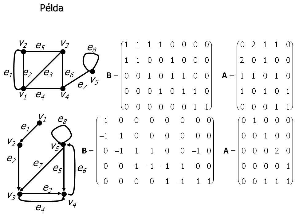 Példa e1 e2 e3 e6 e4 e5 e7 e8 v1 v2 v3 v4 v5 v1 v2 v3 v4 v5 e1 e2 e3 e4 e5 e6 e7 e8