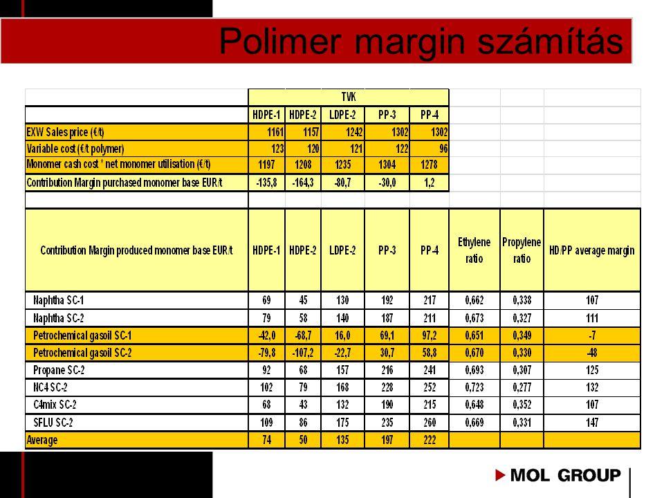 Polimer margin számítás