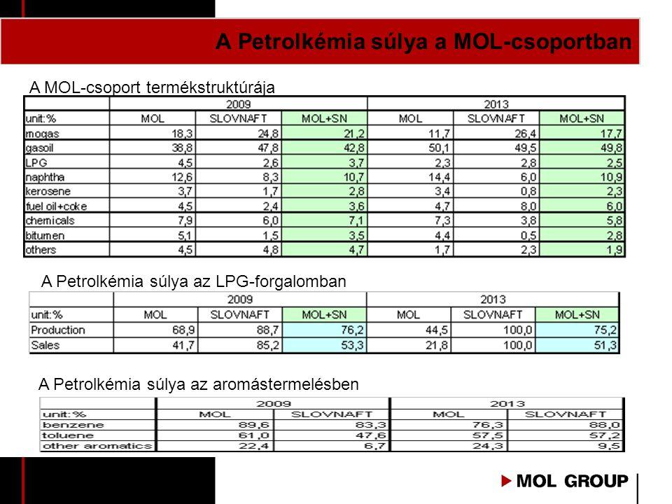 A Petrolkémia súlya a MOL-csoportban