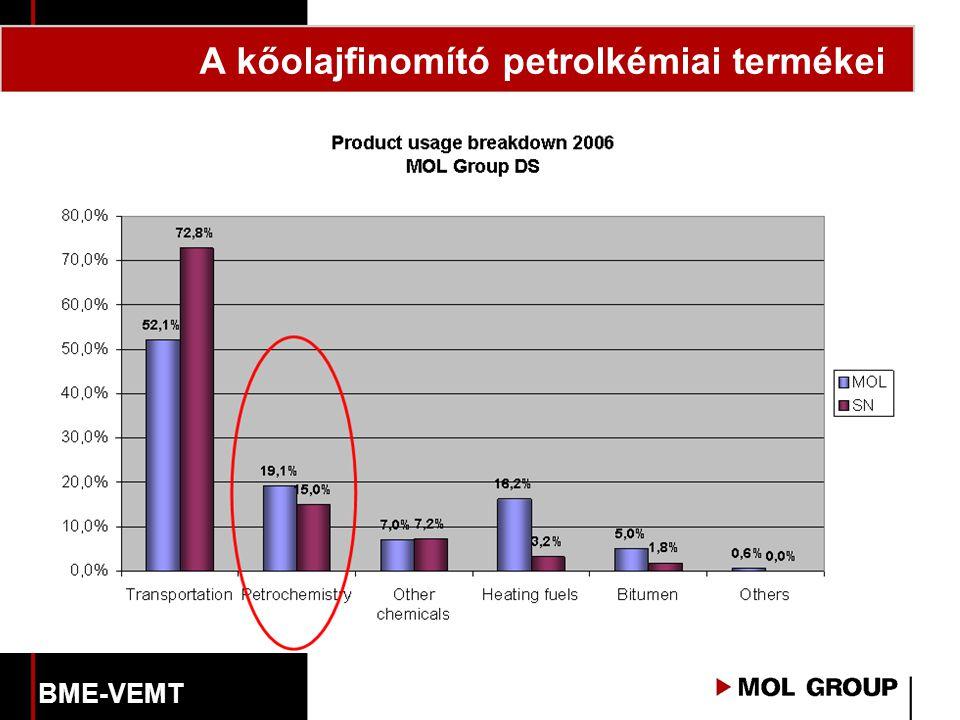 A kőolajfinomító petrolkémiai termékei