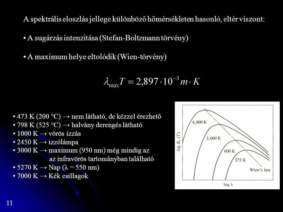A sugárzás intenzitása (Stefan-Boltzmann törvény)