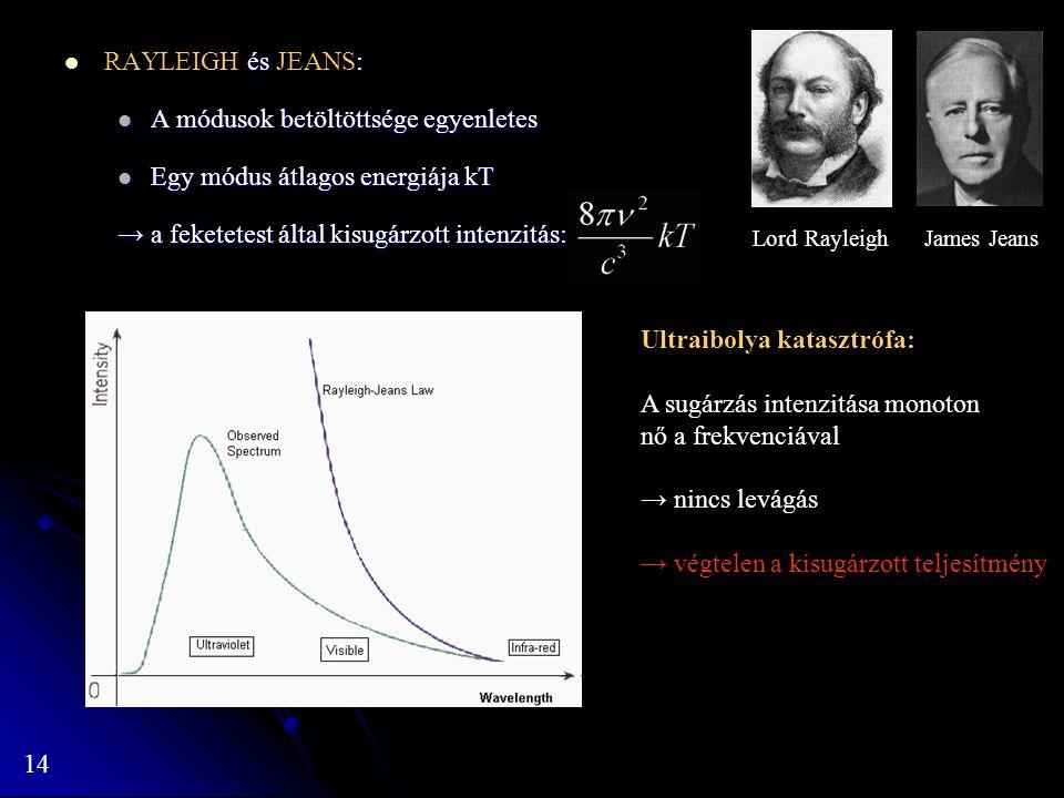 A módusok betöltöttsége egyenletes Egy módus átlagos energiája kT