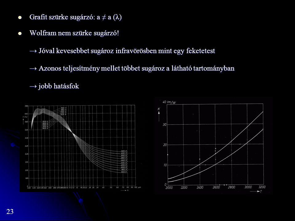 Grafit szürke sugárzó: a ≠ a (λ)