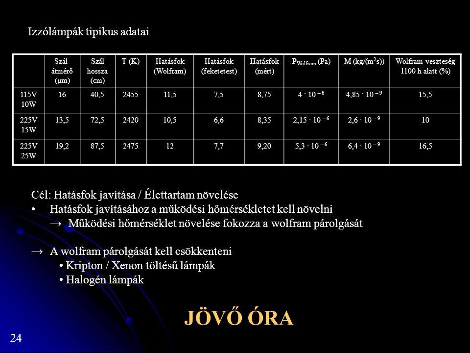 JÖVŐ ÓRA Izzólámpák tipikus adatai