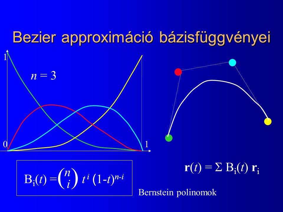 Bezier approximáció bázisfüggvényei