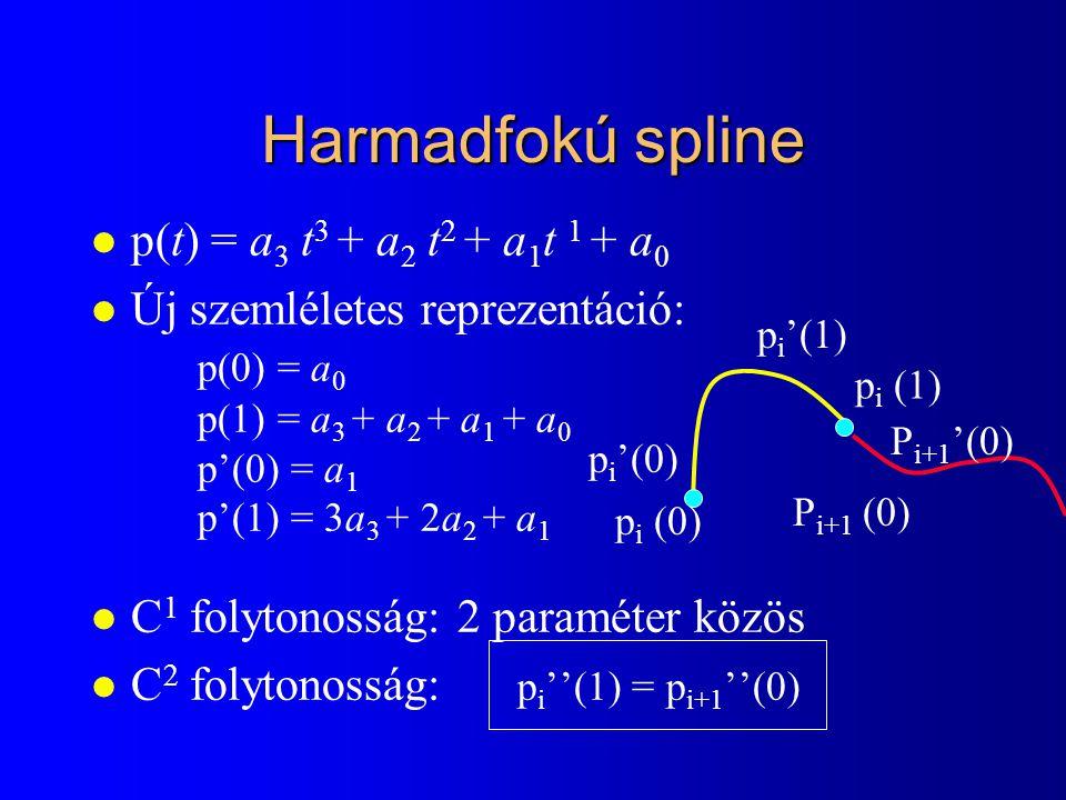 Harmadfokú spline p(t) = a3 t3 + a2 t2 + a1t 1 + a0
