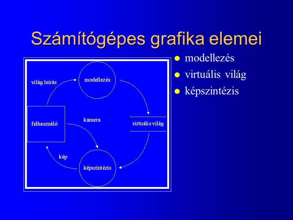 Számítógépes grafika elemei