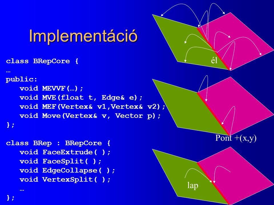 Implementáció él Pont +(x,y) lap class BRepCore { … public: