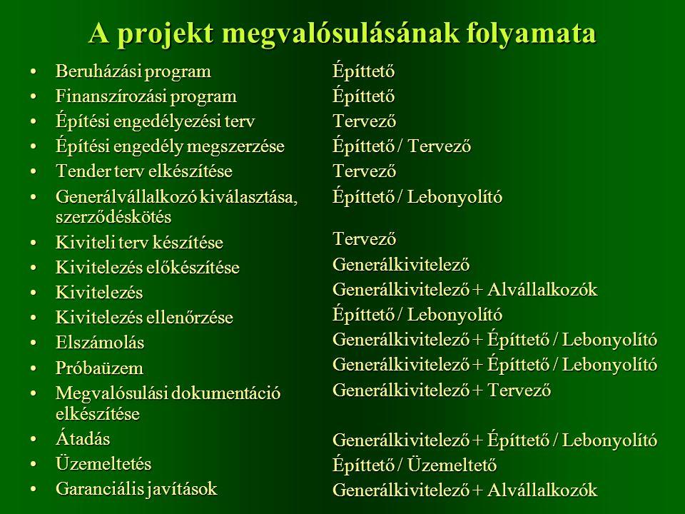 A projekt megvalósulásának folyamata
