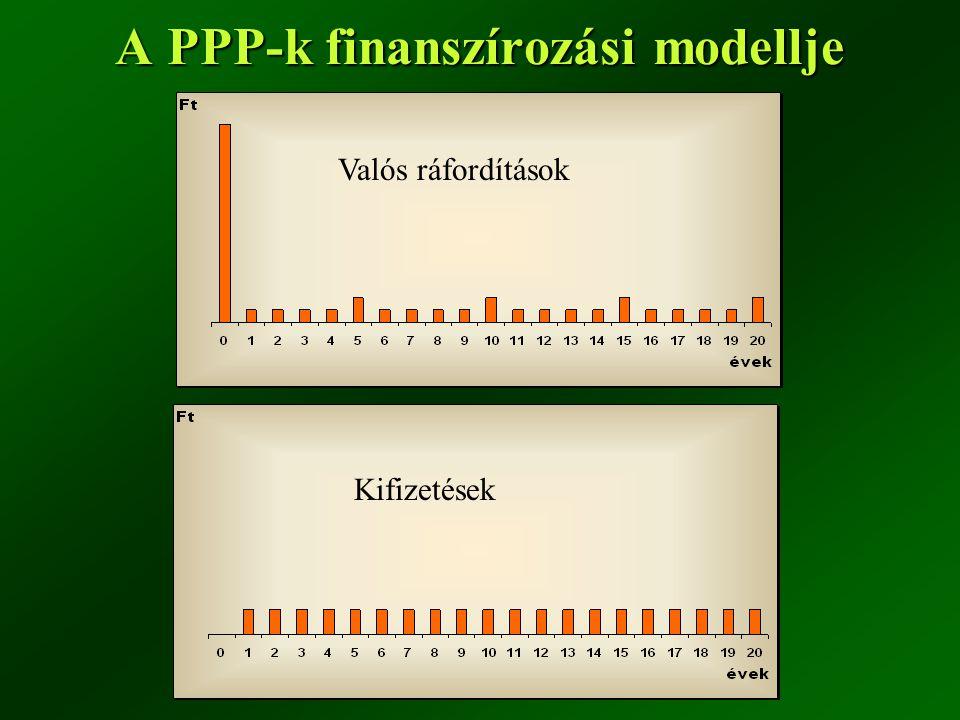 A PPP-k finanszírozási modellje