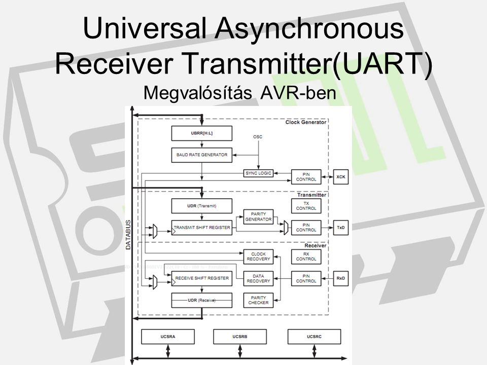 Universal Asynchronous Receiver Transmitter(UART)