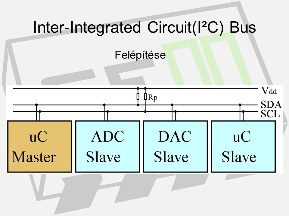 Inter-Integrated Circuit(I²C) Bus