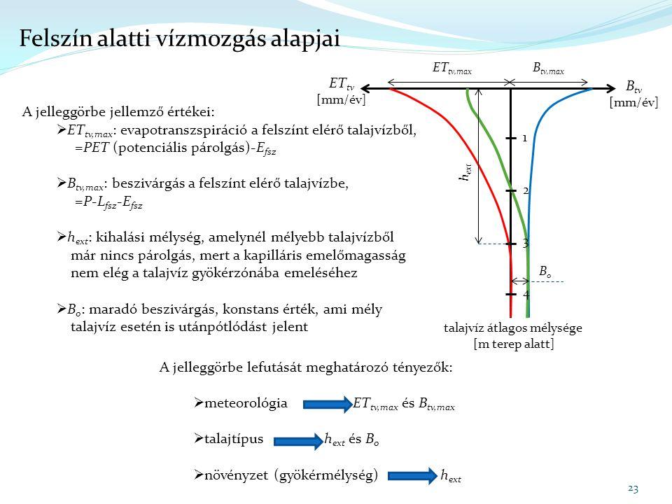 talajvíz átlagos mélysége