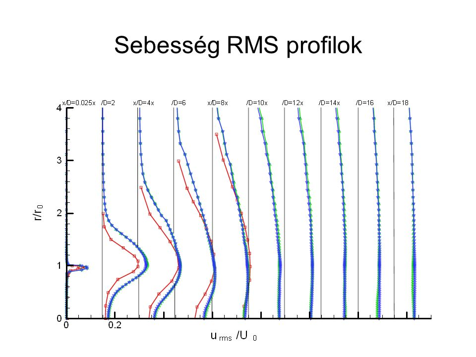 Sebesség RMS profilok