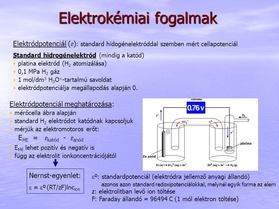 Elektrokémiai fogalmak